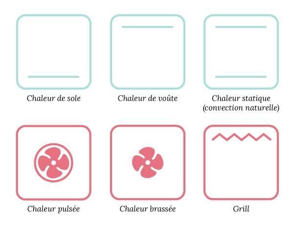 Les diff rents types de fours aline bianca cuisine for Les differents types de cuisine